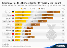 Olympic Medal Chart Chart Germany Has The Highest Winter Olympic Medal Count