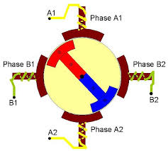 figure 1 stepping motor with four stator phases and a two pole permanent magnet rotor phase a1 and a2 yellow are connected and phase b1 and b2 green