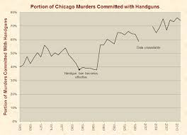 gun control just facts murder rates in chicago handguns