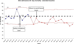 Overlake Hospital One Chart P Chart With Extended Baseline For 30 Day Mortality Of