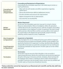 Employee Write Up Policy Performance Write Up Template University Of Progressive Discipline