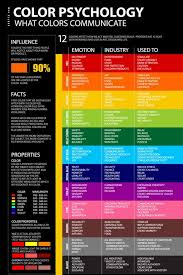Psychology Chart Color Psychology Chart Psychology Posters Color