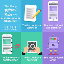 Instructional Designers Roles Infographic E Learning