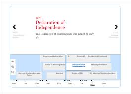 Autobiography Timeline Template Sinma Carpentersdaughter Co