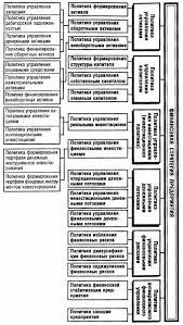 Анализ финансовой стратегии предприятия Реферат Система формирования финансовой политики по отдельным аспектам финансовой деятельности в рамках финансовой стратегии предприятия