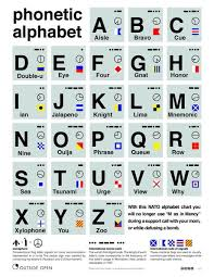 During world war ii all combatant nations had standardized phonetics, though the allies' multiple systems frequently overlapped. Best 30 Nato Phonetic Alphabet Fun On 9gag
