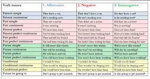 Tenses In English Grammar Chart With Examples Pdf Free Download Verb Tenses Affirmative Negative Interrogative English Grammar