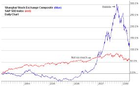 Chinese Stock Market Today Chart China What A Real Bear Market Looks Like Seeking Alpha