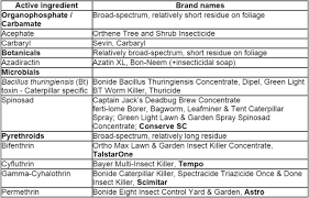 Bagworms On Landscape Plants Entomology