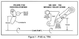 Tra Clutch Ramp Chart Ski Doo Clutching Chart Related Keywords Suggestions Ski
