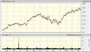 Masi Stock Chart Masimo Corp Masi Quick Chart Nasdaq Masi Masimo Corp