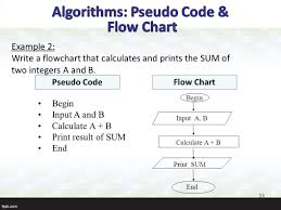 What Is The Difference Between Pseudocode And Flowchart - Flowchart ...