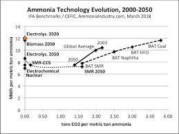 Ammonia Technology Portfolio Optimize For Energy Efficiency
