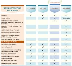 Resume Writing Packages Resumepower