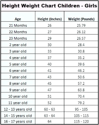 9 Month Baby Height Chart Methodical 4 Month Baby Height Weight Chart 9 Month Baby Height