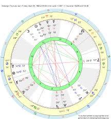 Birth Chart Solange Taurus Zodiac Sign Astrology