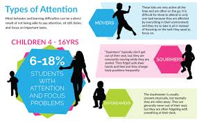 Types of Attention: Why Attention and Focus Issues are Confused ...