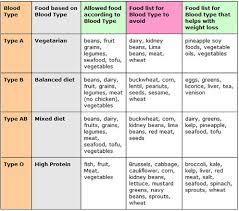 Blood Type Diet Chart Blood Type B Diet Food List