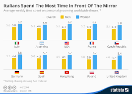 Italian Charts 2016 Chart Italians Spend The Most Time In Front Of The Mirror