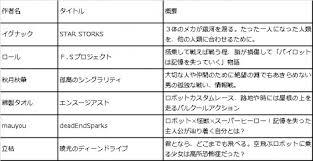Tvアニメ化コンテスト企画6作品発表今後はキャラデザメカニック