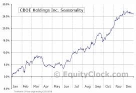 Cboe Holdings Inc Nasd Cboe Seasonal Chart Equity Clock