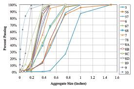 Index Friction Angles Of Open Graded Aggregates From Large