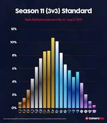 Lol Mmr Chart Season 11 Rank Distribution Rocket League Gamersrdy