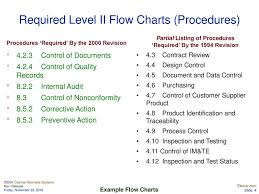 Control Of Nonconforming Product Flow Chart Flow Chart Examples Ppt Download