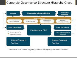 Net Framework Hierarchy Chart Corporate Governance Structure Hierarchy Chart Ppt Examples