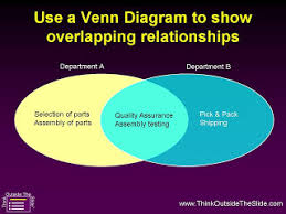 Make A Venn Diagram In Powerpoint Dave Paradis Powerpoint Blog Powerpoint Tip Using A Venn Diagram