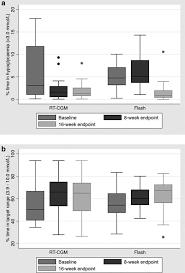 Hypoglycemic Range Chart Percentage Time In Hypoglycemia Download Scientific Diagram