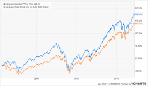 Vanguard Performance Chart Here Are The Best Vanguard Funds To Buy Theyre Not The