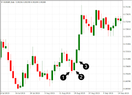 Icici Bank Candlestick Chart Forex Candlestick Patterns Books Forex Fractures