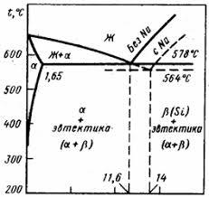 Контрольные по материаловедению Вариант Вопрос  Диаграмма состояния al si