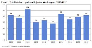 Fatal Work Injuries In Washington 2017 Western