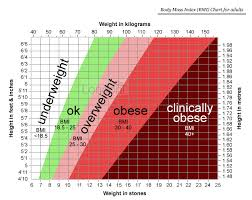 Bmi Chart Uk Weight Loss 3 Parts To Losing Weight Body Mass Index Bmi