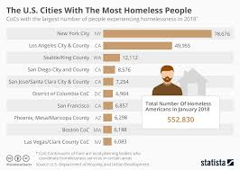 Chart The U S Cities With The Most Homeless People Statista