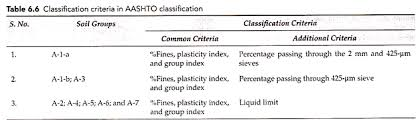 Basis Of Soil Classification