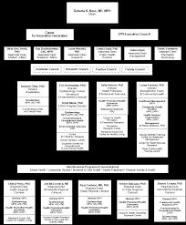 Ut Austin Organizational Chart School Of Public Health School Profiles Uthealth Fact