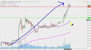 Vape Stock Chart Medical Marijuana Inc Mjna Stock Chart Technical Analysis
