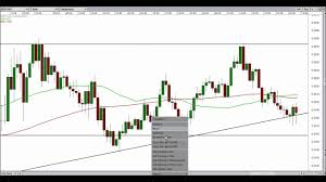Nzdcad Live Trade 1 Hour Chart Forex Trading