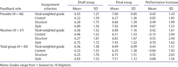 draft essay draft and final essay performance by feedback role download table