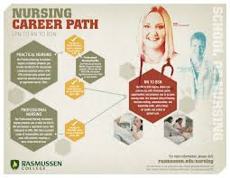 essays careers nursing < custom paper service essays careers nursing