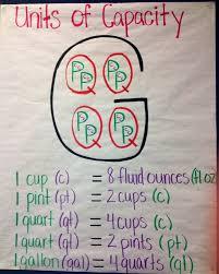 Best 25+ Gallon man ideas on Pinterest | 4th grade math, Gallons ...