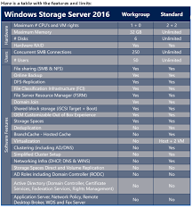 Sql 2012 Version Comparison Chart Windows Server 2019 Standard Datacenter Essentials Hyper