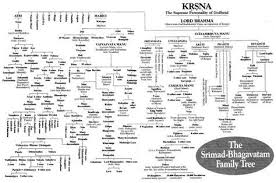 Mahabharata Family Tree Chart Pdf In Hindi 13 What Would A Family Tree Of The Characters In The