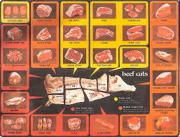 Meat Short Ribs