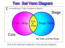 2 circle venn diagram problems template for venn diagram with 2 circles callatishigh info