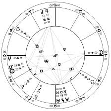 Alexandria Ocasio Cortez Birth Chart Mountain Astrologer Magazine Learn Astrology Read