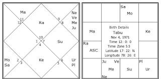 Tabu Birth Chart Tabu Kundli Horoscope By Date Of Birth